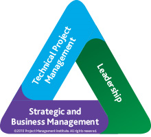 talent triangle